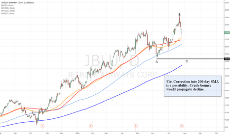"JBLU: JBLU - Rally to new high is a ""three"""