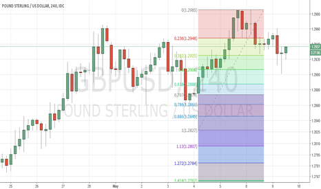 GBPUSD: GBPUSD - 50% retracement to support