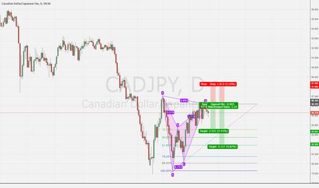 CADJPY: CADJPY Bat Pattern On daily chart