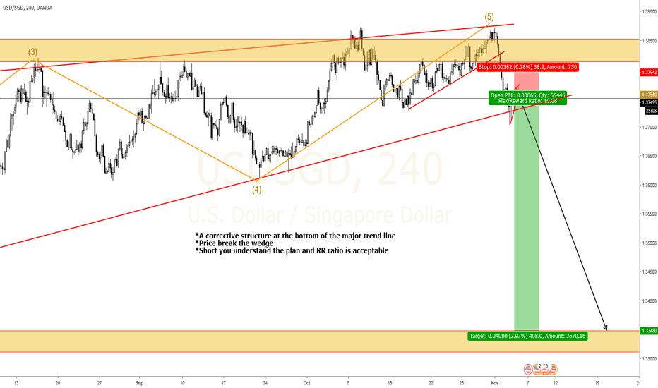 USDSGD: USDSGD Big drop could occur soon. Short now
