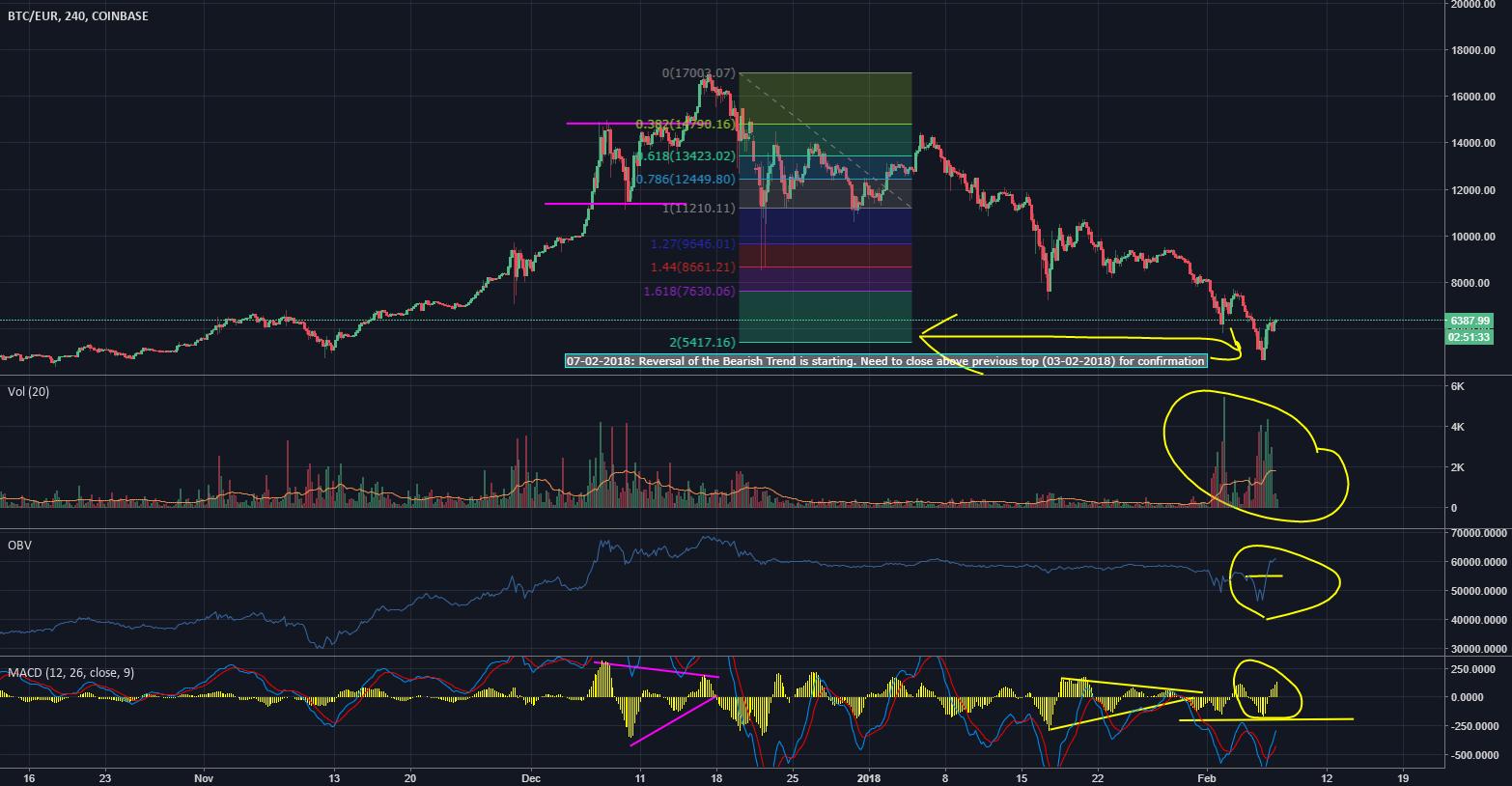 BTC - Reversal of bearish trend?