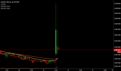 DCTBTC: whats gone on here then? #dct #bittrex gaps #ta #charts