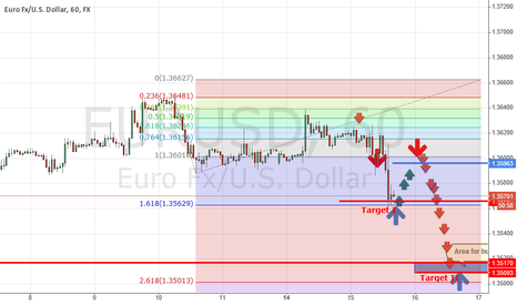 EURUSD: EURUSD will up to 1.35963 and  down to TARGET II