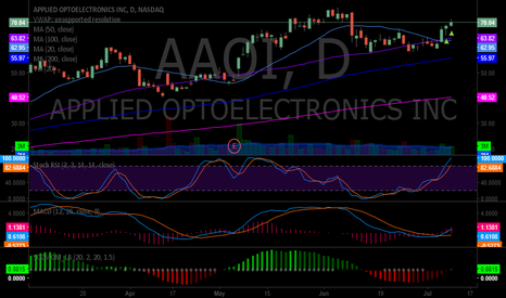 AAOI: $AAOI New swing trade doing well. Opened long Friday 64.90 close