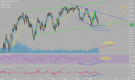 USOIL: Oil triangle
