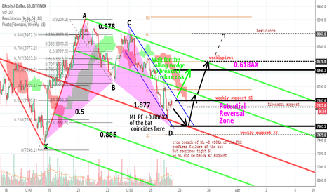 BTCUSD: The Wait of a Sniper for the Correct Opportunity