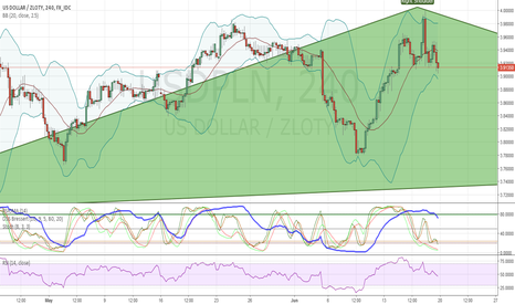 USDPLN: weekly HnS