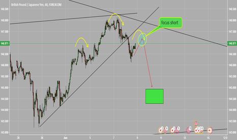 GBPJPY: short term trade focus short GBPJPY