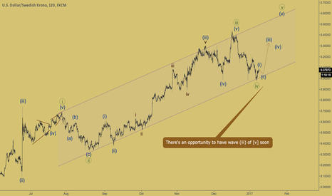 USDSEK: USDSEK - pullback from the channel