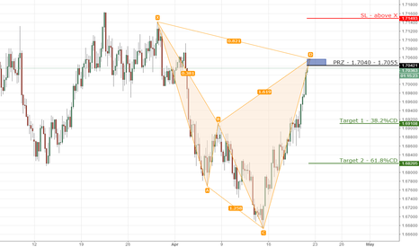 EURNZD: 13) EURNZD bearish cypher on 4hr chart