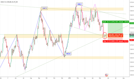 XAUUSD: Long Opportunity