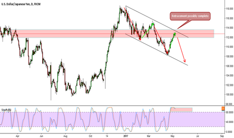 USDJPY: Strong Resistance. Retracement Complete