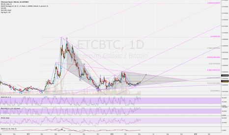 ETCBTC: ETCBTC (D): Trend Channel confirmed. Strong performace possible.