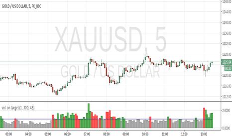 Realtime Indicators And Signals Tradingview