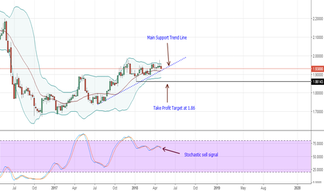 GBPNZD: (Sell) GBPNZD Technical Analysis for May 3, 2018