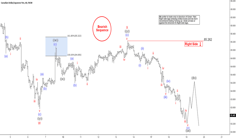 CADJPY: Elliott Wave View: CADJPY Selloff To Resume