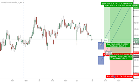 EURAUD: Long around here for a good RRR