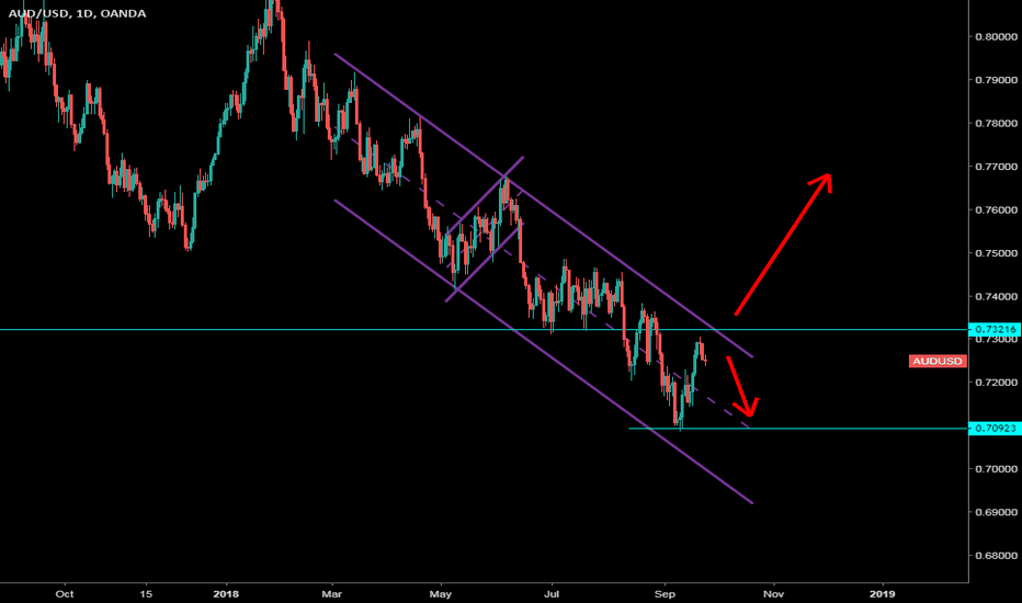 AUDUSD: AUDUSD Weekly Forex Forecast 23rd September To 28th September