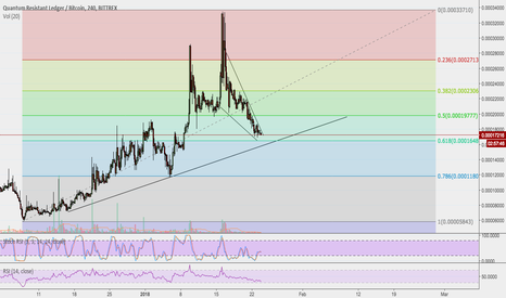 QRLBTC: $QRL Bounce potential
