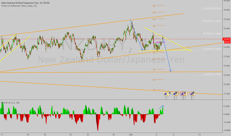 NZDJPY: NZD/JPY : Time to sell