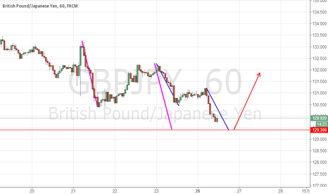 GBPJPY: GBPJPY ABCD in 1H