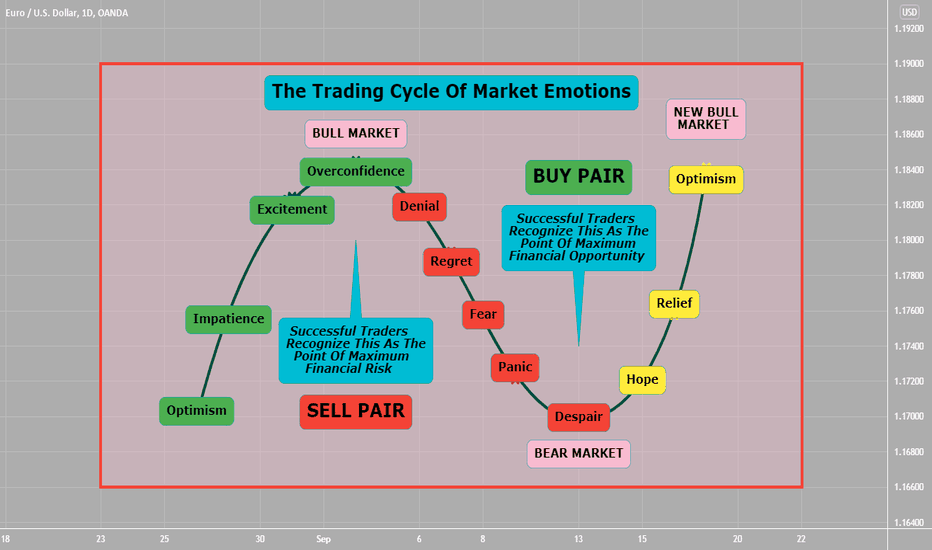 The Trading Cycle Of Market Emotions