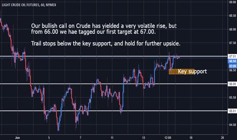CL1!: Crude Oil - First Target Met, Bias remains Long