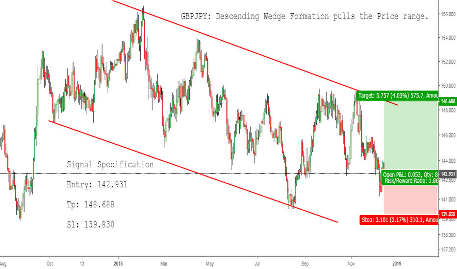 GBPJPY: GBPJPY: Descending Wedge Formation pulls the Price range.