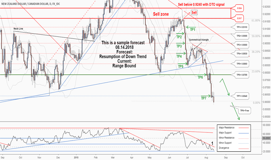 NZDCAD: A new opportunity in the trend of NZDCAD