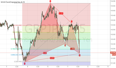 GBPJPY: bull gartley completed