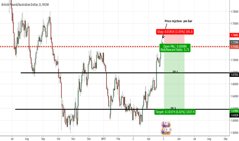 GBPAUD: GBPAUD- Price rejection and reversal