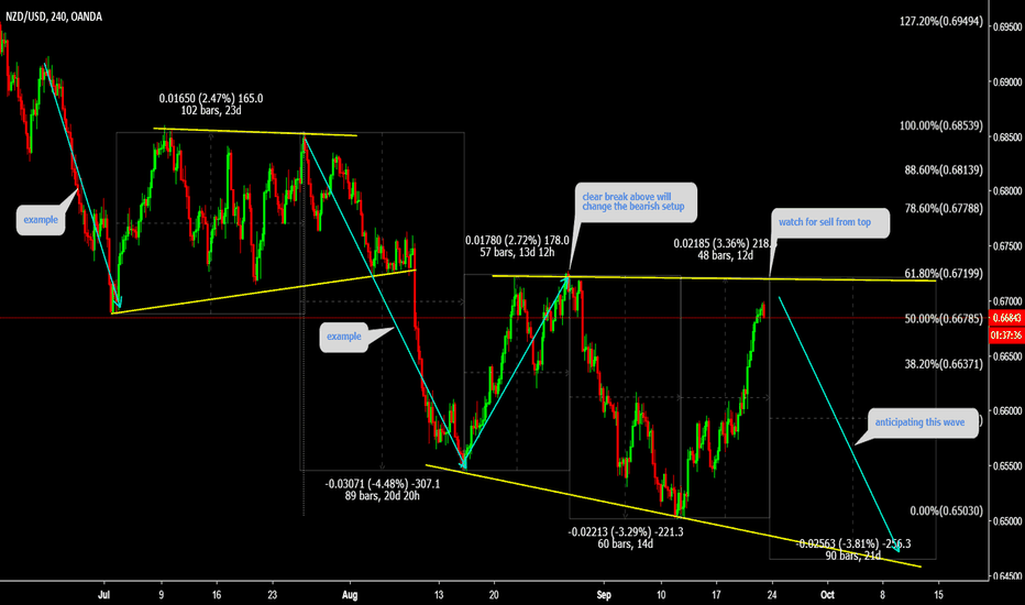 NZDUSD: NZDUSD Watch top for sell ahead of ( FED rate decision )