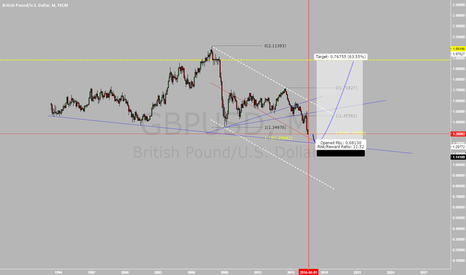GBPUSD: gbpusd, long term view based on fibs and trendlines