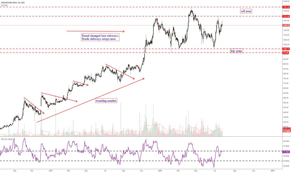 BALKRISIND: Trend analysis