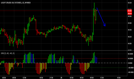 CL1!: Short term Shorts in Crude OIL Futures