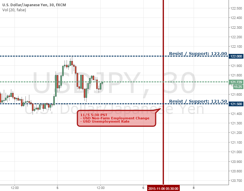 11/5/15 [Trading News] USDJPY NFP Release in 17 Hours