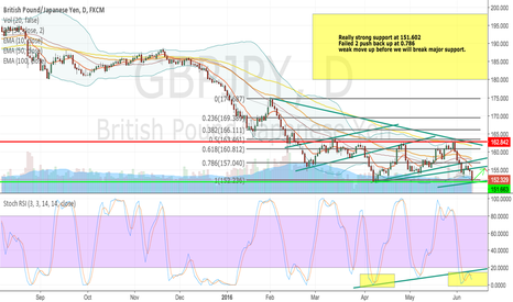 GBPJPY: GBP/JPY - THE SELL OFF.