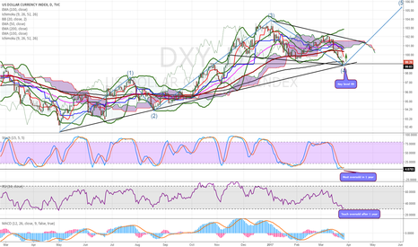 DXY: Wait for reversal movement at key level 99
