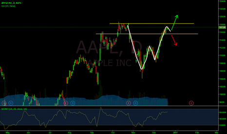 AAPL: AAPL W-pattern brakeout trade