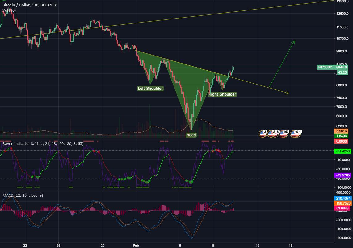 Bitcoin market analysis
