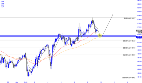 GBPJPY: GBPJPY POSIBLE COMPRA