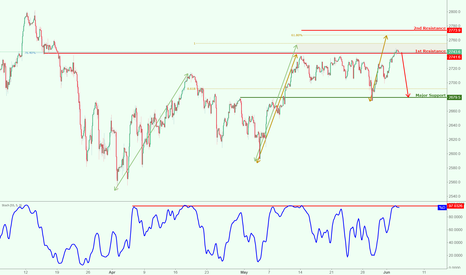 SPX500USD: S&P500 testing strong resistance, watch for a potential drop!