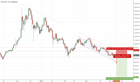 BTCUSD: Bitcoin - Triangle - 888 - Soros - Sell?