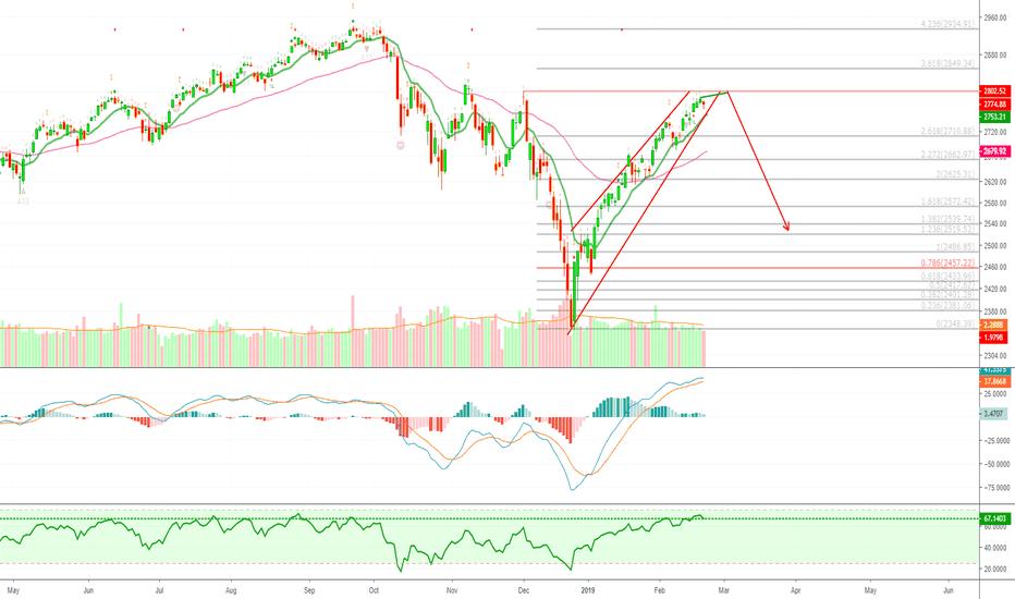 SPX: S&P 500 Index Will Crash... Again! (Bearish Divergence)