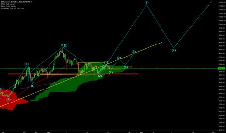 ETHUSD: ETH/USD Waiting