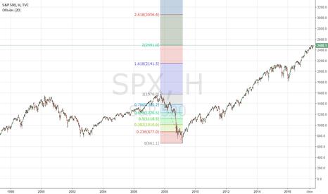 SPX: SPX short