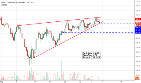 TATACOMM: TATACOMM Rising Wedge