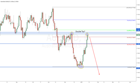 AUDUSD: Possible double top forming on AUDUSD to go short