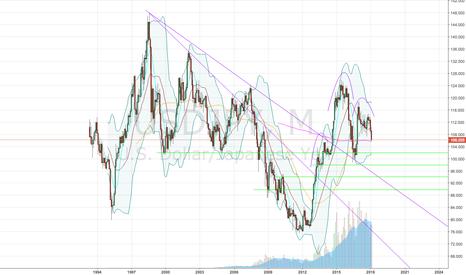 USDJPY: Long-term bearish outlook on the Yen.