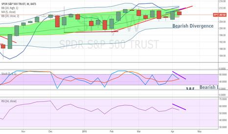SPY: Weekly spy candlesticks < Bearish Divergence